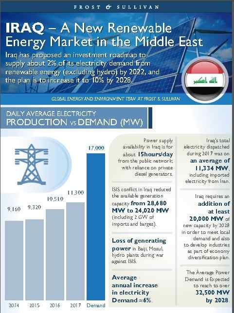 Development of sustainable energy sources .. Iraq is on the path of green economy IRAQ-A-New-Renewable-Energy-Market-in-the-Middle-East-Infographic-AETOSWire_1544342715